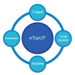 How To Recharge Your Line Using etop For All Networks And The Benefits